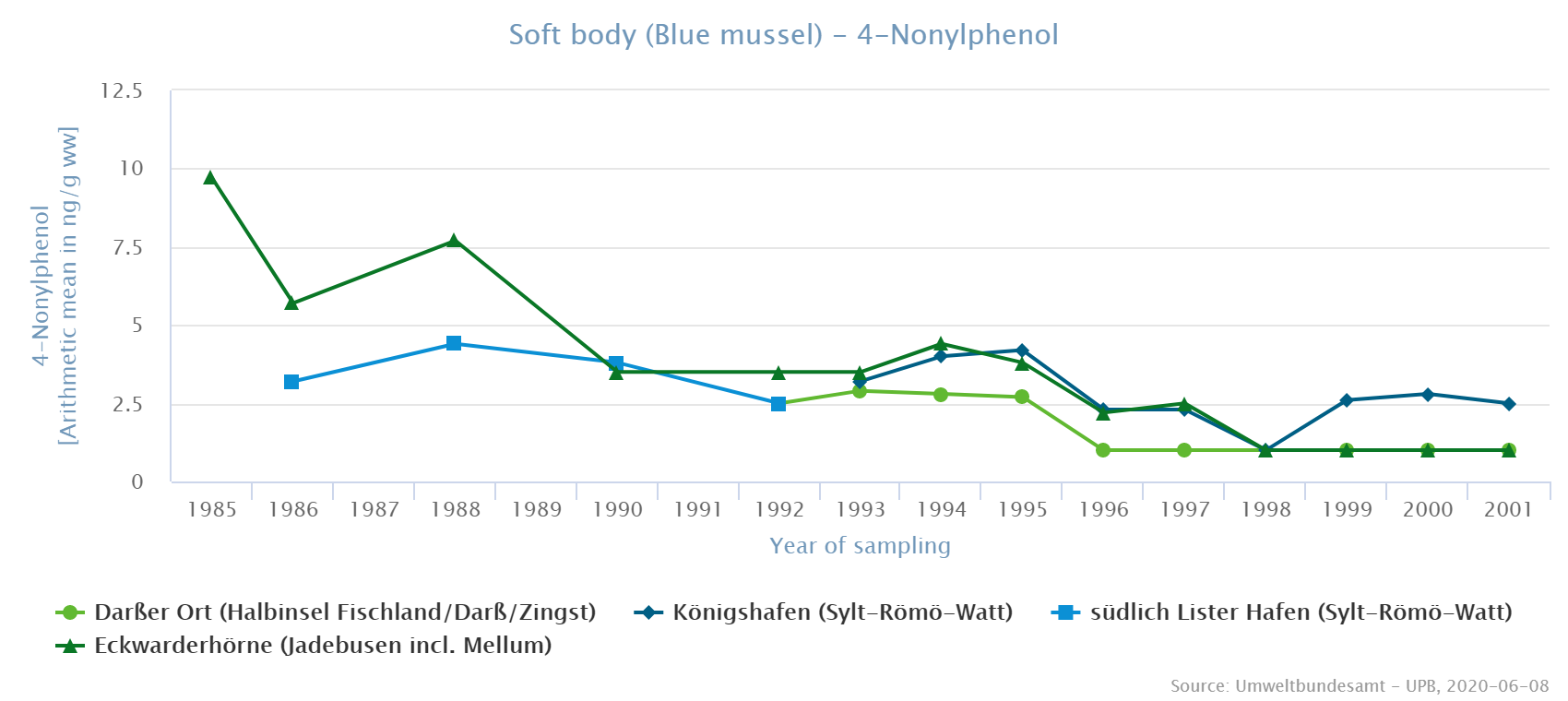 4-nonylphenol (4NP) in blue mussels from North Sea and Baltic Sea sampling sites