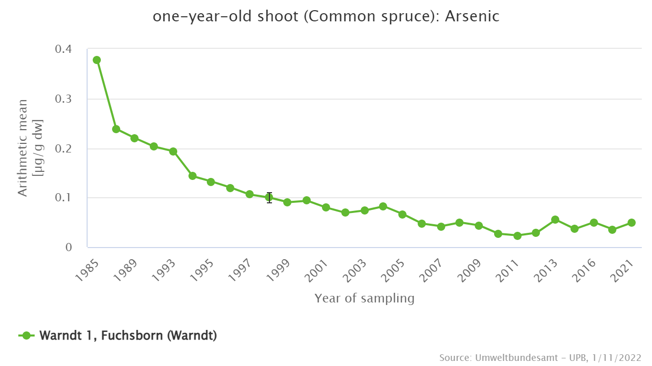 Arsenic in spruce shoots from the Saarland conurbation, sampling area Warndt