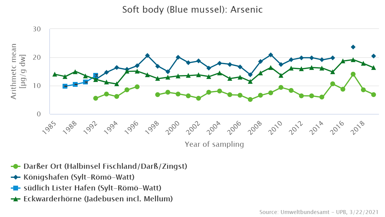 Arsenic [µg/g dry weight] in blue mussels from the North Sea and Baltic Sea