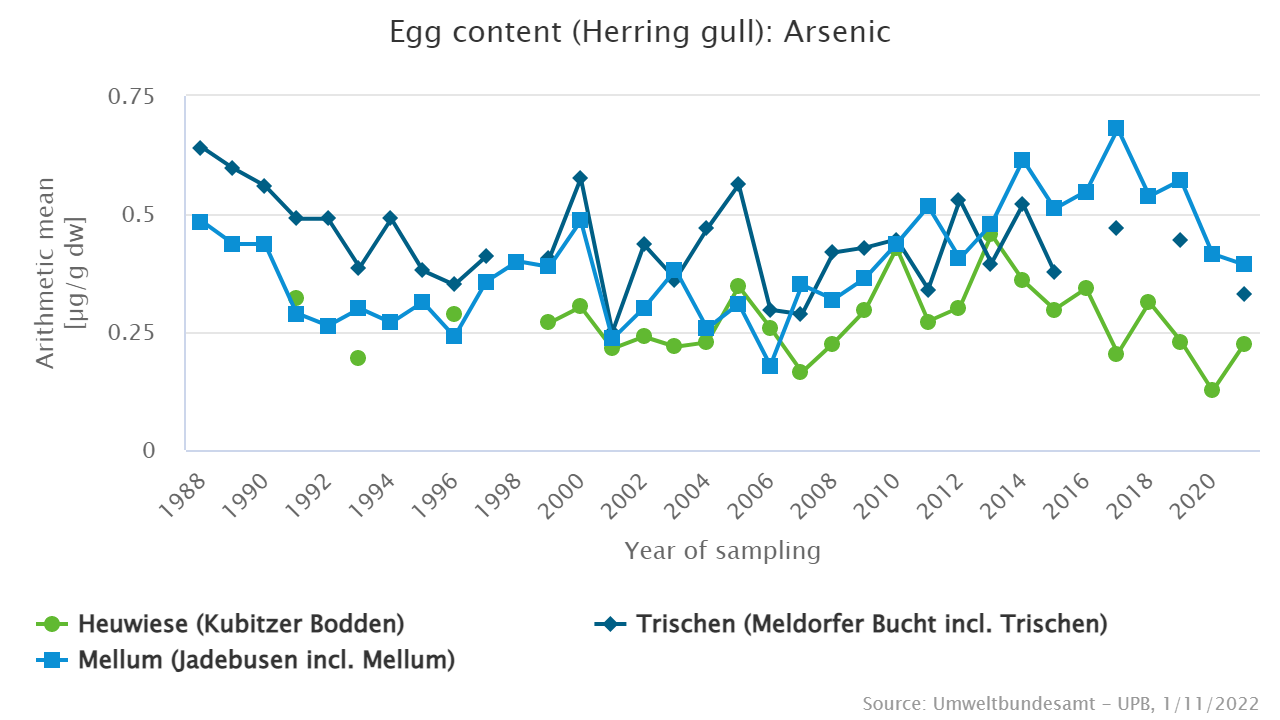Arsenic in herring gull eggs from the North Sea (Trischen and Mellum) and the Baltic Sea (Heuwiese)