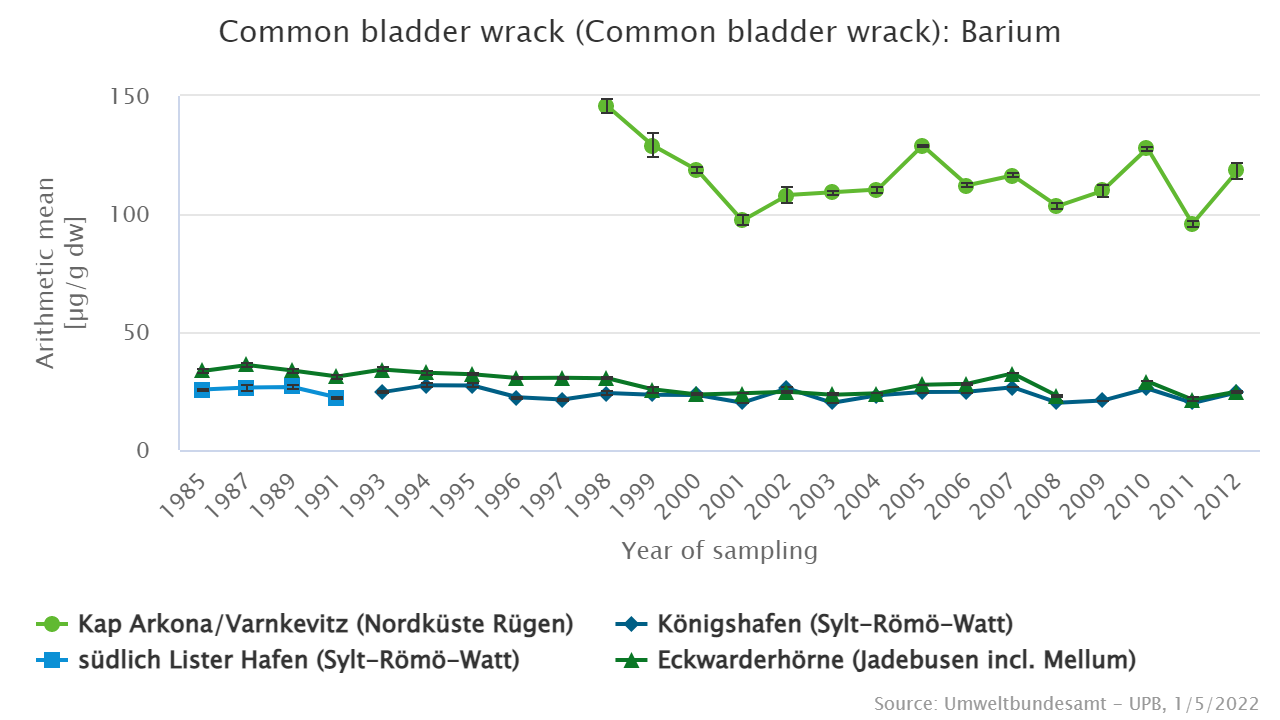 Barium levels in bladder wrack (Fucus vesiculosus) from the North and Baltic Sea.