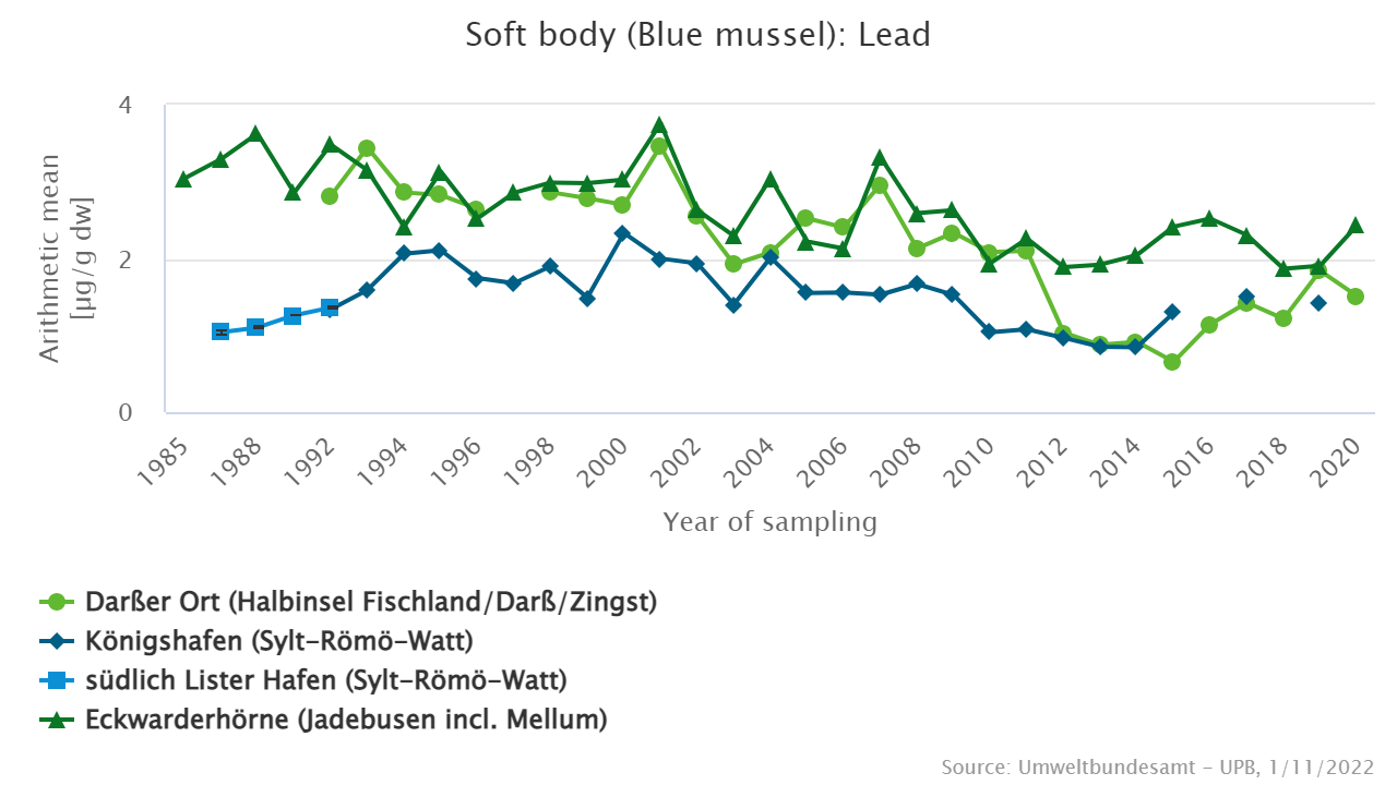 Lead [µg/g dry weight] in blue mussels from the North Sea and Baltic Sea