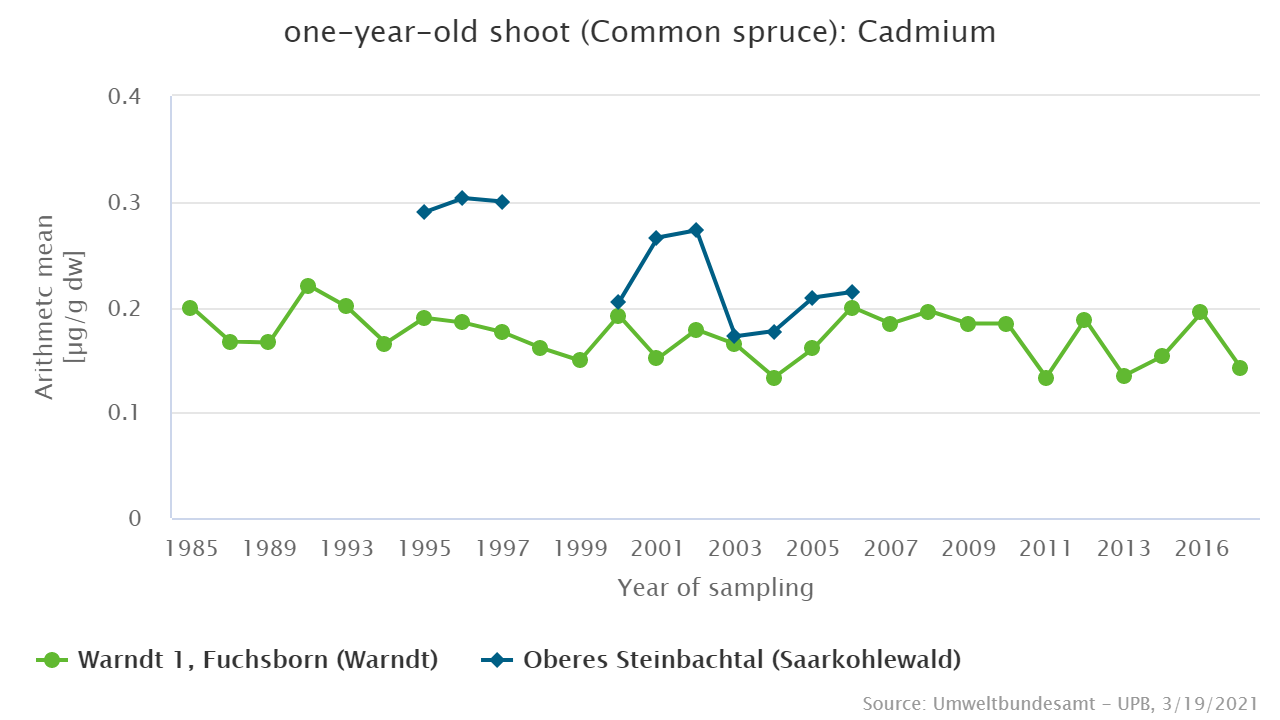 Cadmium in spruce shouts from the Saarland conurbation
