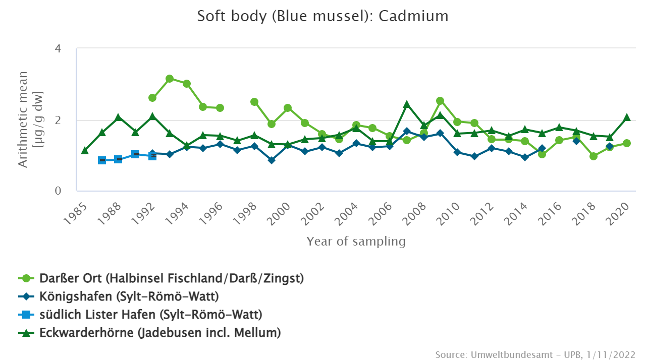 Cadmium [µg/g dry weight] in blue mussels from the North Sea and Baltic Sea