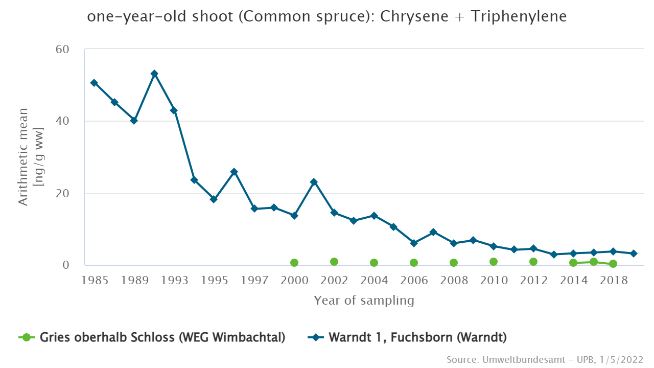 Chrysene and triphenylene in spruce shoots from the Saarland Conurbation (Saarländischer Verdichtungsraum) and the national park Berchtesgaden