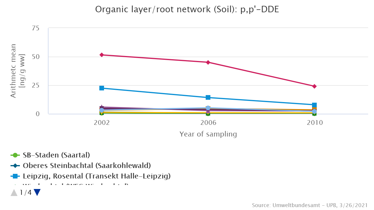 p,p'-DDE in the organic layer/root network of soils