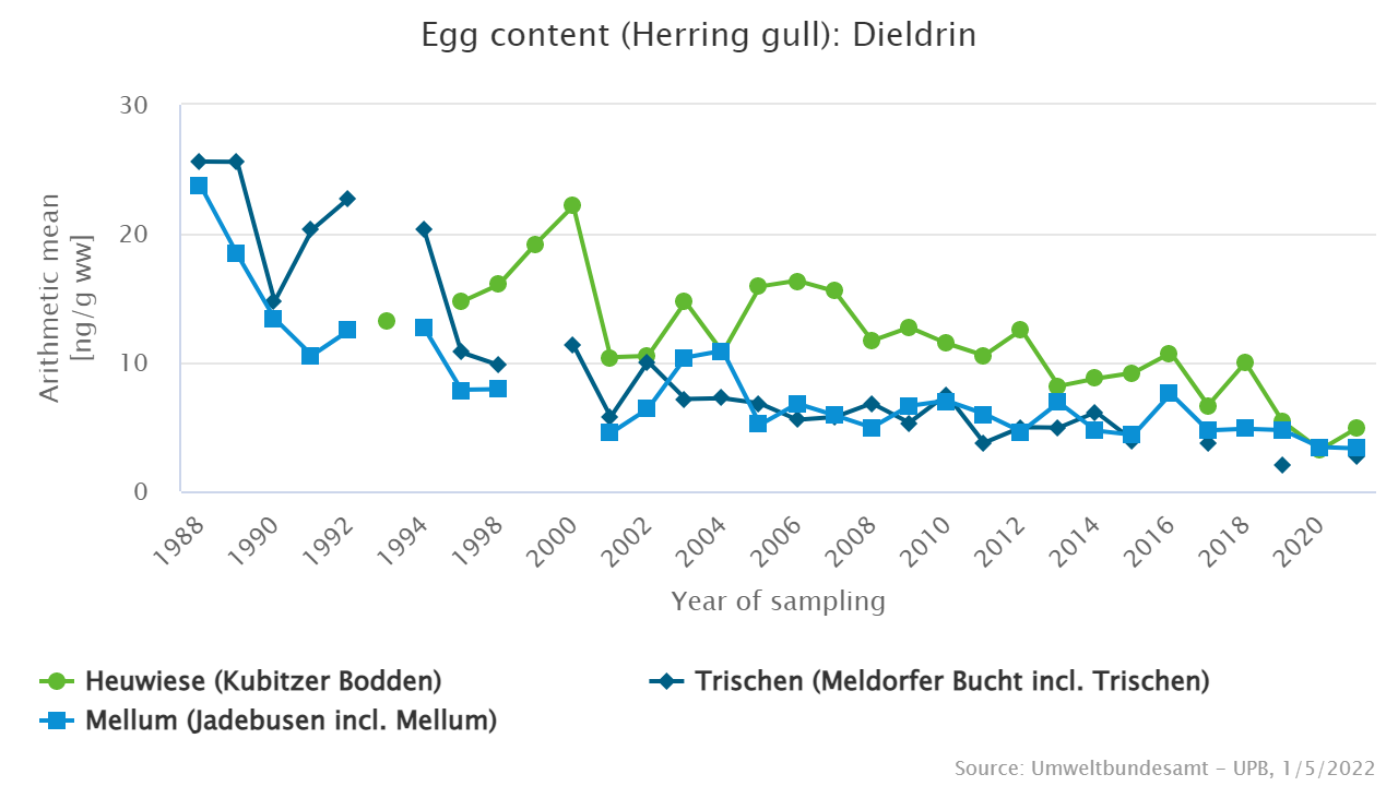 Dieldrin in eggs of herring gulls from the North and the Baltic Sea