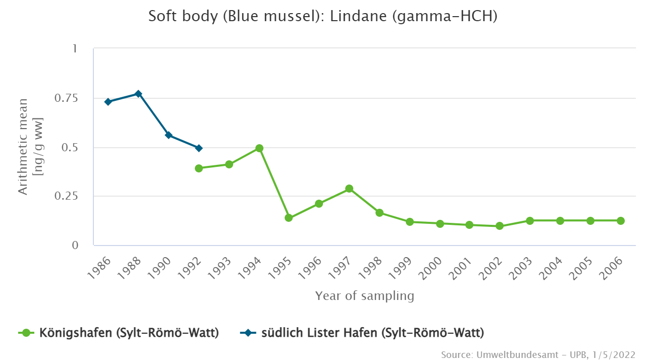 Lindane in blue mussels from the North Sea sampling sites in the Sylt-Römö-Watt