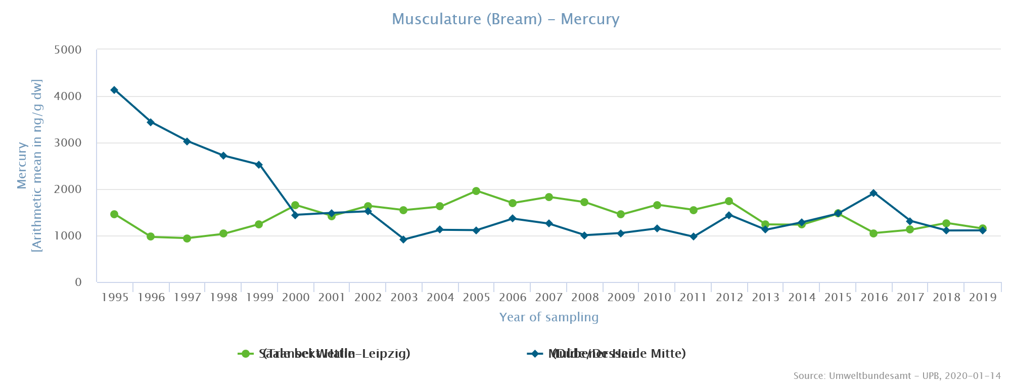 Levels of total mercury in muscle of bream from the rivers Mulde and Saale
