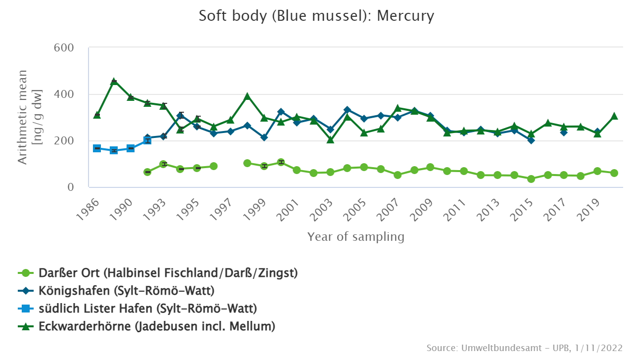 Mercury [ng/g dry weight] in blue mussels from the North Sea and Baltic Sea