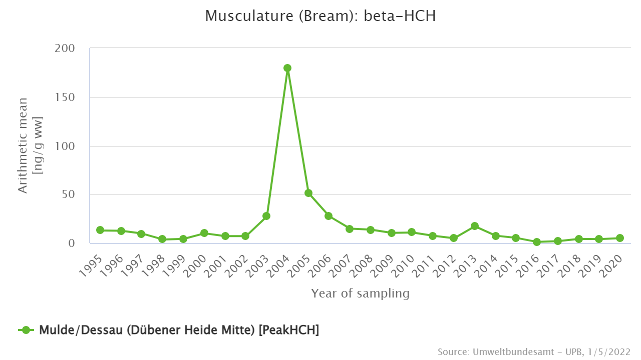 beta-HCH in muscle of bream from the sampling site Mulde/Dessau