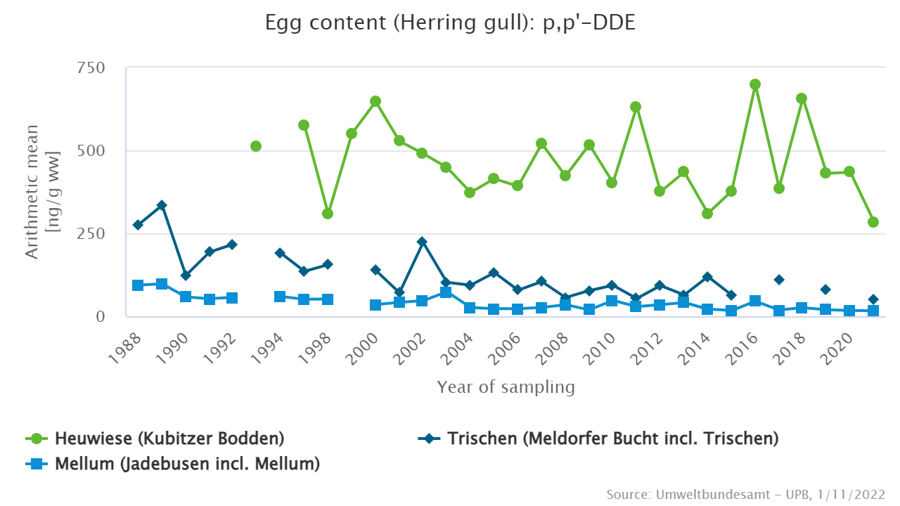 p,p'-DDE in herring gull eggs from the Baltic Sea (Heuwiese) and the North Sea (Trischen and Mellum)